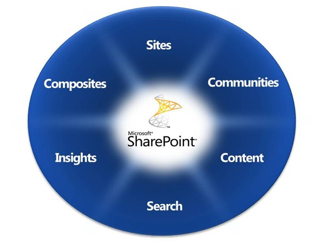 sharepoint-cercle-presentation1